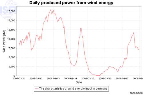 Chart showing daily wind energy produced in Germany