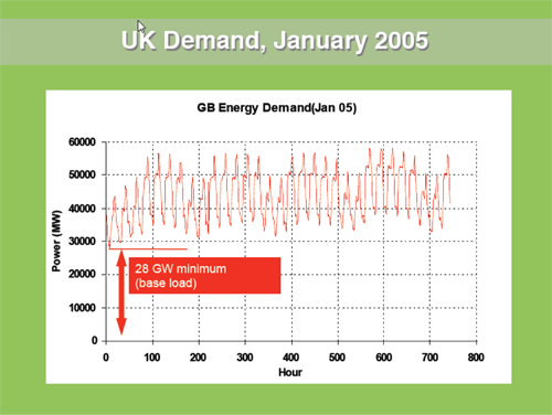 Chart of UK energy demand in January 2005